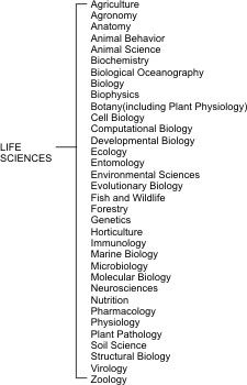 The separate branches of the life and health sciences as supported by the National Science Foundation.