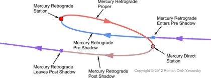 The path of Mercury as it moves through its retrograde cycle. Copyright 2012, Roman Oleh Yaworsky