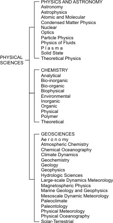 The separate branches of the physical sciences as supported by the National Science Foundation.